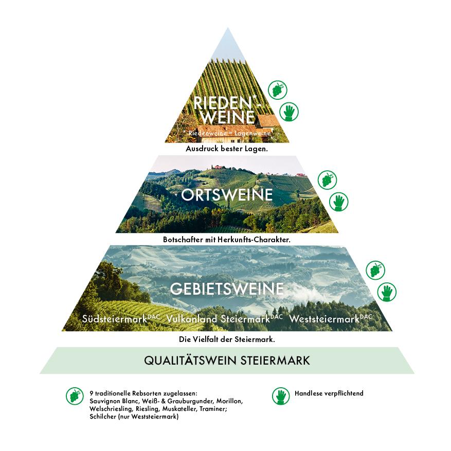 Herkunft Steiermark-Pyramide